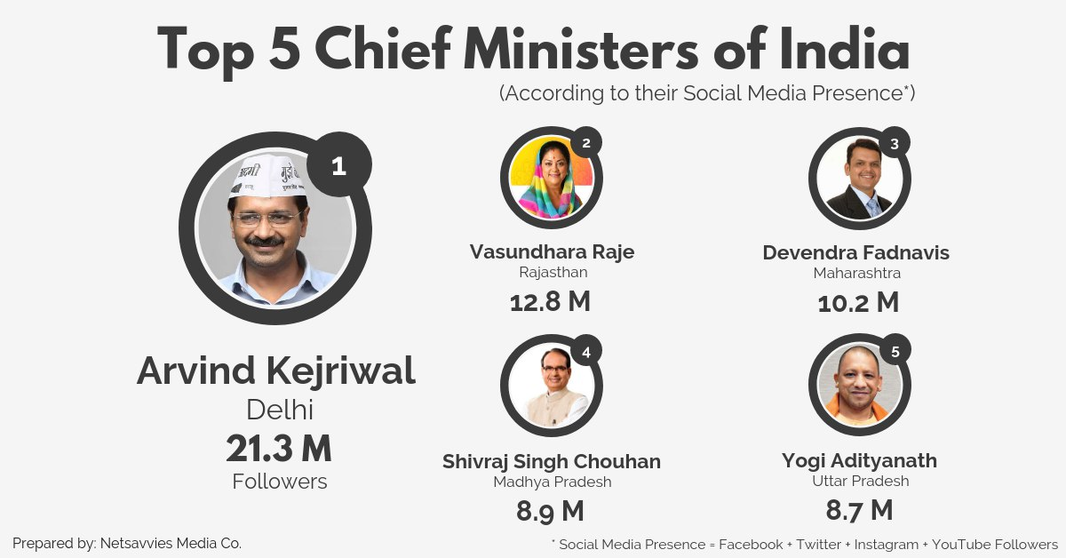 top 3 instagram followers in india Top 5 Chief Ministers Who Are Rocking The World Of Social Media Netsavvies Digital Marketing Agency In Ahmedabad
