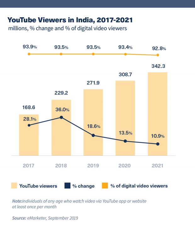 Youtube| Youtube Stats| Marketing